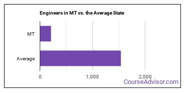 Engineers in MT vs. the Average State