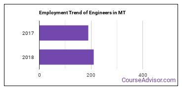 Engineers in MT Employment Trend