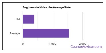 Engineers in NH vs. the Average State