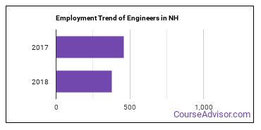 Engineers in NH Employment Trend