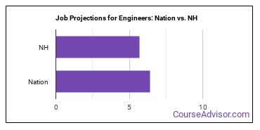 Job Projections for Engineers: Nation vs. NH