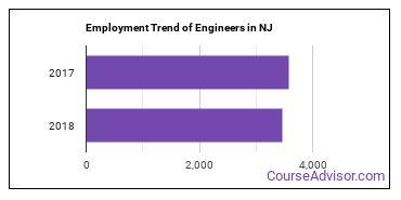 Engineers in NJ Employment Trend