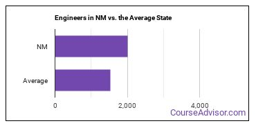 Engineers in NM vs. the Average State