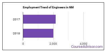 Engineers in NM Employment Trend