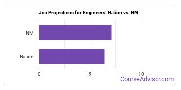 Job Projections for Engineers: Nation vs. NM