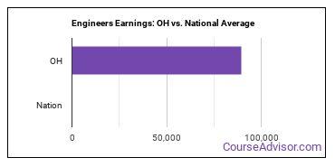 Engineers Earnings: OH vs. National Average