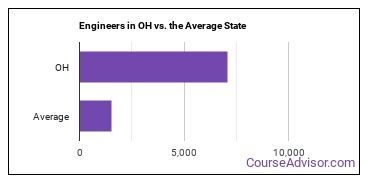 Engineers in OH vs. the Average State
