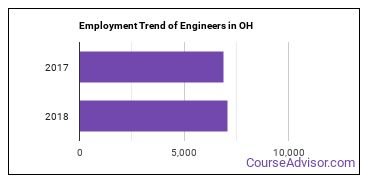 Engineers in OH Employment Trend