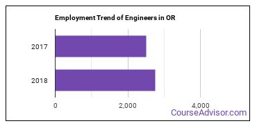 Engineers in OR Employment Trend