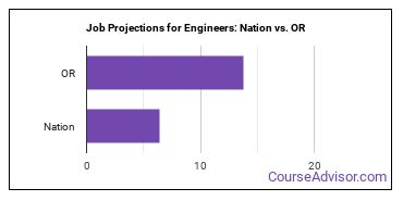 Job Projections for Engineers: Nation vs. OR