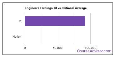 Engineers Earnings: RI vs. National Average
