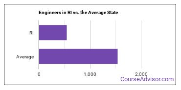 Engineers in RI vs. the Average State