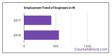Engineers in RI Employment Trend