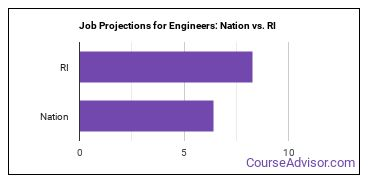 Job Projections for Engineers: Nation vs. RI