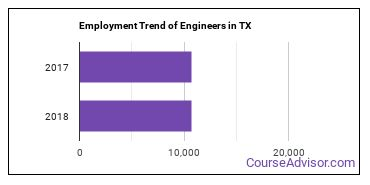 Engineers in TX Employment Trend