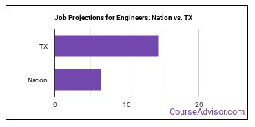 Job Projections for Engineers: Nation vs. TX