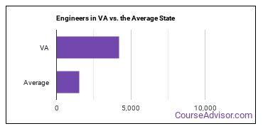 Engineers in VA vs. the Average State