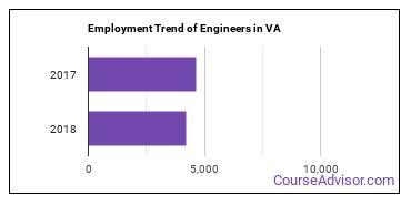 Engineers in VA Employment Trend