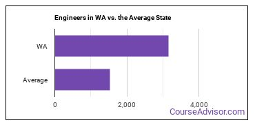 Engineers in WA vs. the Average State