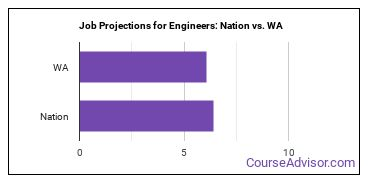 Job Projections for Engineers: Nation vs. WA