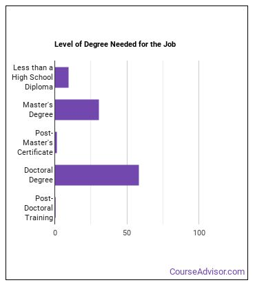 English Language & Literature Professor Degree Level
