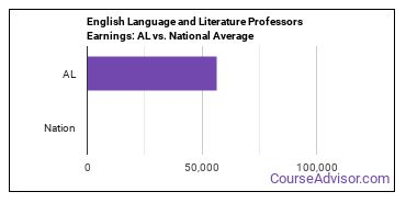 English Language and Literature Professors Earnings: AL vs. National Average