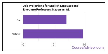 Job Projections for English Language and Literature Professors: Nation vs. AL