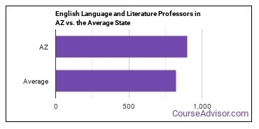 English Language and Literature Professors in AZ vs. the Average State