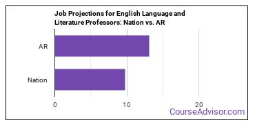 Job Projections for English Language and Literature Professors: Nation vs. AR
