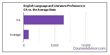 English Language and Literature Professors in CA vs. the Average State