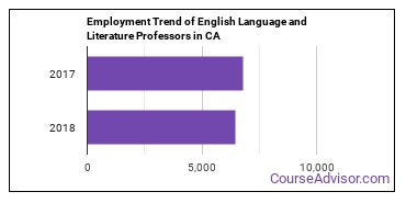 English Language and Literature Professors in CA Employment Trend