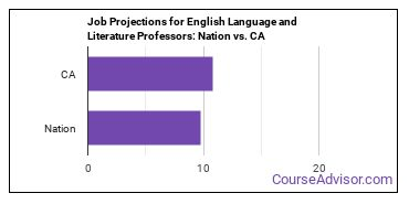 Job Projections for English Language and Literature Professors: Nation vs. CA