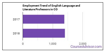 English Language and Literature Professors in CO Employment Trend