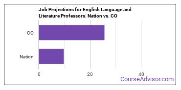 Job Projections for English Language and Literature Professors: Nation vs. CO