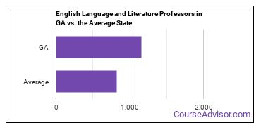 English Language and Literature Professors in GA vs. the Average State