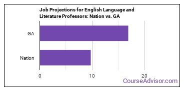 Job Projections for English Language and Literature Professors: Nation vs. GA