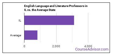 English Language and Literature Professors in IL vs. the Average State