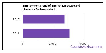 English Language and Literature Professors in IL Employment Trend