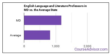 English Language and Literature Professors in MD vs. the Average State