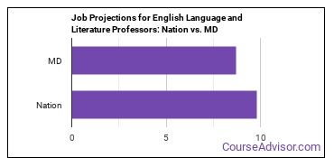 Job Projections for English Language and Literature Professors: Nation vs. MD