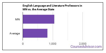 English Language and Literature Professors in MN vs. the Average State
