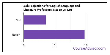 Job Projections for English Language and Literature Professors: Nation vs. MN