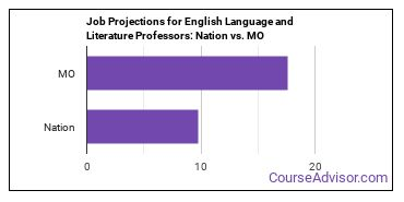 Job Projections for English Language and Literature Professors: Nation vs. MO