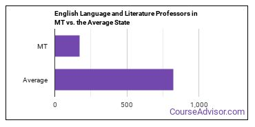 English Language and Literature Professors in MT vs. the Average State
