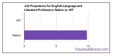 Job Projections for English Language and Literature Professors: Nation vs. MT