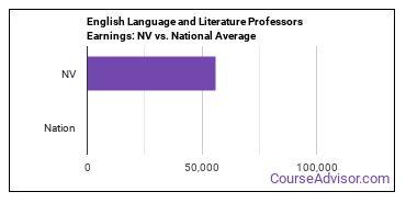 English Language and Literature Professors Earnings: NV vs. National Average
