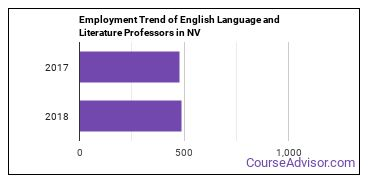 English Language and Literature Professors in NV Employment Trend