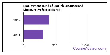 English Language and Literature Professors in NH Employment Trend