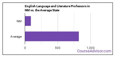 English Language and Literature Professors in NM vs. the Average State