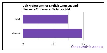 Job Projections for English Language and Literature Professors: Nation vs. NM